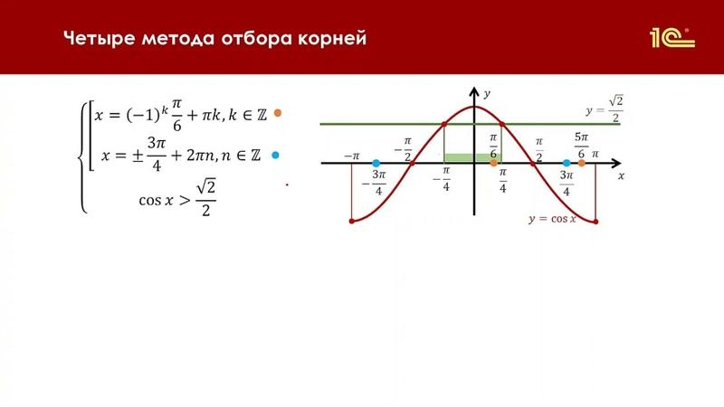 Отбор корней тригонометрического уравнения на графике функции Асташова И В Урок 3