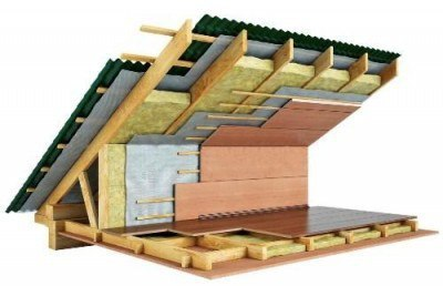 Как правильно утеплять крышу дома изнутри
