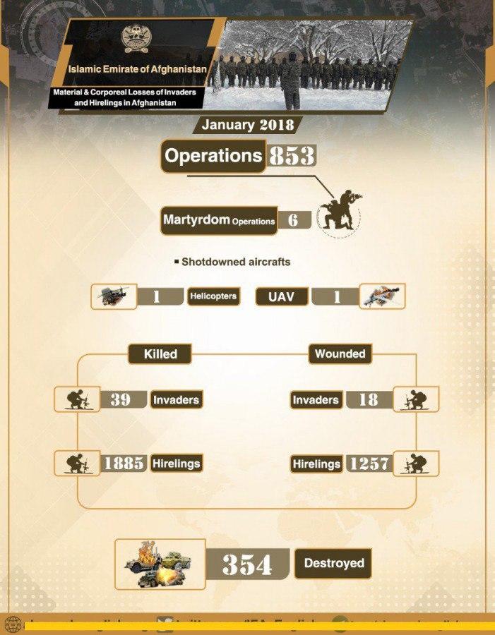 Отчет Талибана за январь 2018 года