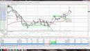 Торговля онлайн на форексе. Разбор сделок по паре USD/CAD, USD/JPY. Прибыль 3.2 1