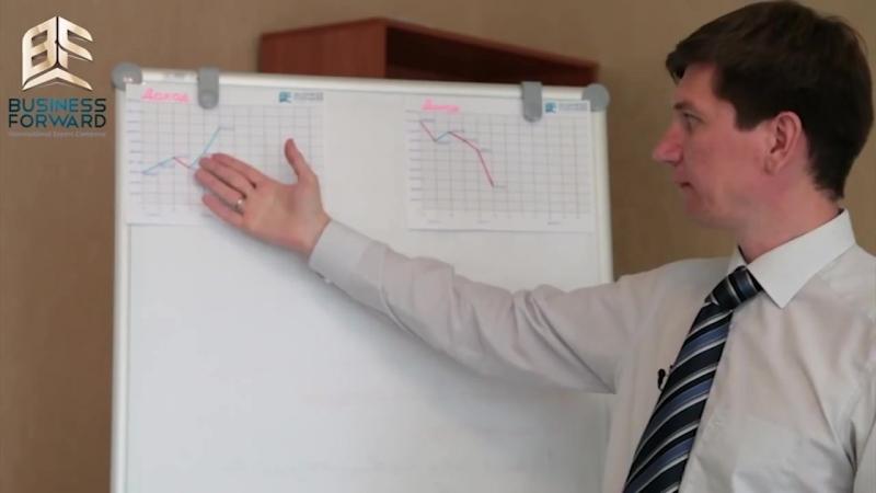 «Как контролировать результаты сотрудников» описание