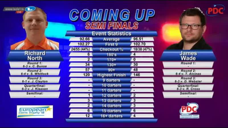 2018 European Darts Trophy Semi Final North vs Wade