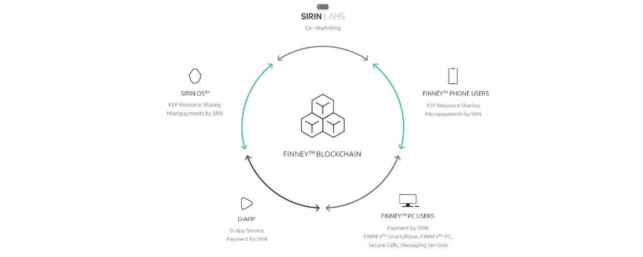 Sirin Labs token. Finney - твоя техника в полной безопасности