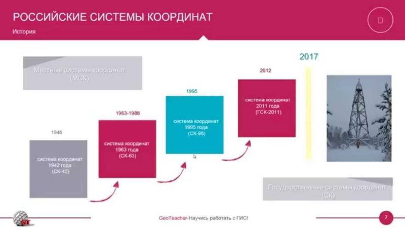 Лекция №7: Российские государственные системы координат