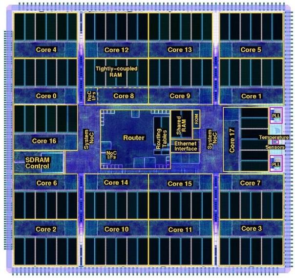 Запущен нейроморфный компьютер имитирующий работу мозга