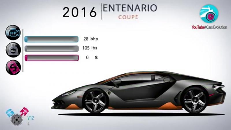 Эволюция Lamborghini за семь минут