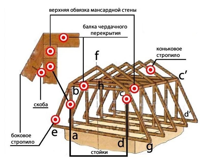 Чертежи мансардной крыши