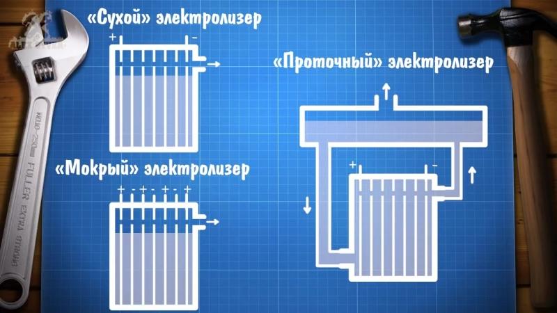 АИЭ - Простейший электролизер своими руками