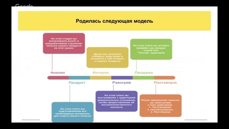 «Профессия- интернет-маркетолог» - День 1