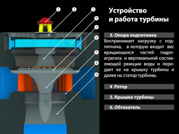 Устройство и работа турбины (Чебоксарская ГЭС)
