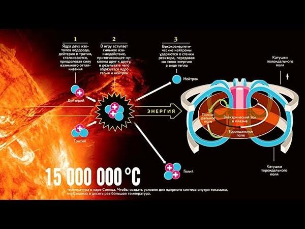 Термоядерная энергетика. Рассказывает физик Антон Николаевич Тюлюсов.