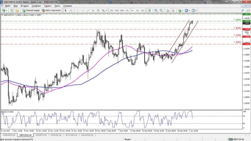 3 января. Обзор рынка Форекс EUR/USD, GBP/USD, USD/JPY, GOLD от команды FortFS