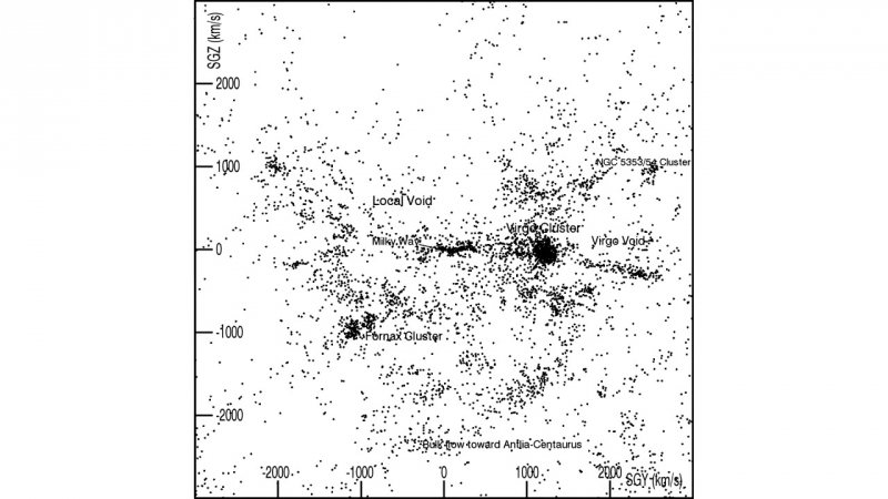 New Video Map Shows Large-Scale Cosmic Structure out to 300 million Light Years