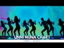 Чарт Unni Nuna 01 07 07 07