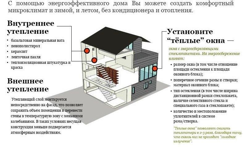 Энергоэффективный дом.
