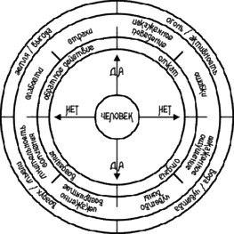 Таблица «Диагностика состояния Личности человека»  Для Маятника YwLZ203B8Fk