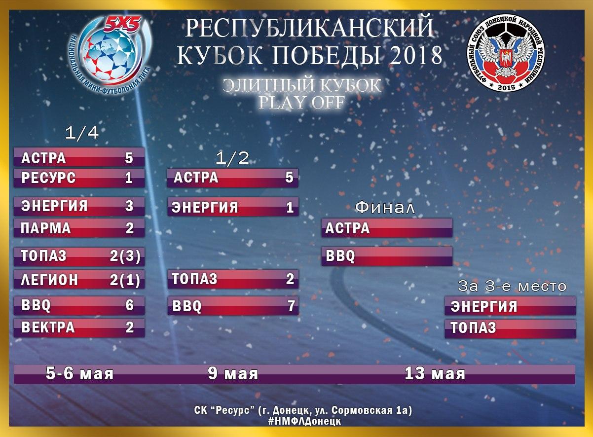 В финал Элитного кубка прошли Астра и BBQ (Харцызск)