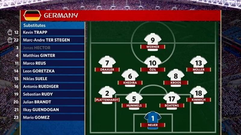 Обсуждение сборной России, обзоры GER-MEX и BRA-SWI.