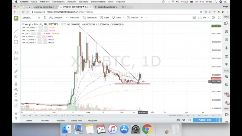 ITuber / Средние Скользящие Дали Сигнал Разворота Обзор BitCoin BTC, Ethereum ETH, Verge