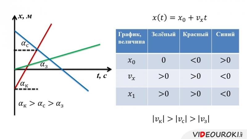 05. Уравнение равномерного прямолинейного движения