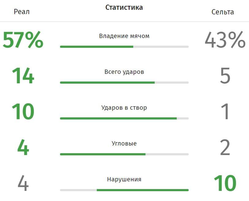 """""""Real Madrid"""" - """"Selta"""". Statistika"""