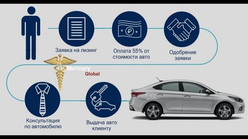 Как купить новый автомобиль за полцены Автолизинг для физ лиц в Украине