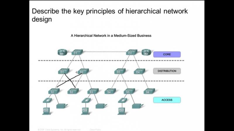 CCNA3 Clase 1 Introducción a la conmutación LAN