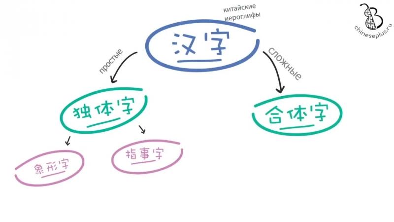 Категории китайских иероглифов: сложные идеограммы, лекция 2.1