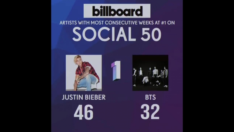BTS broke Justin Biebers record and now have the most consecutive weeks at No. 1 on Billbo