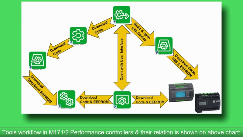 How to create new project in SoMachine HVAC V2, M1712 on Performance Controllers