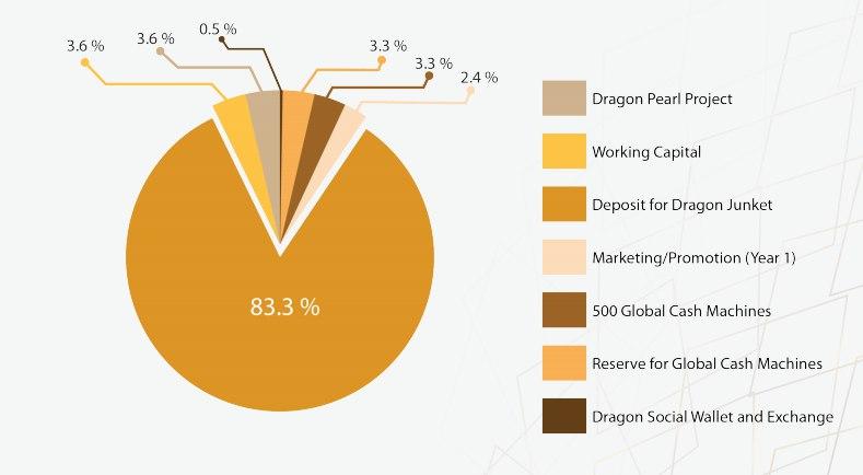 Обзор проекта Dragon Coin ICO - казино на блокчейне.
