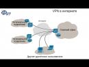 Сетевые технологии с Дмитрием Бачило MPLS VPN 2