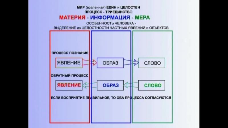 3.02_Типы_мировоззрений.* Лекция по Концепции Общественной Безопасности генерала Петрова