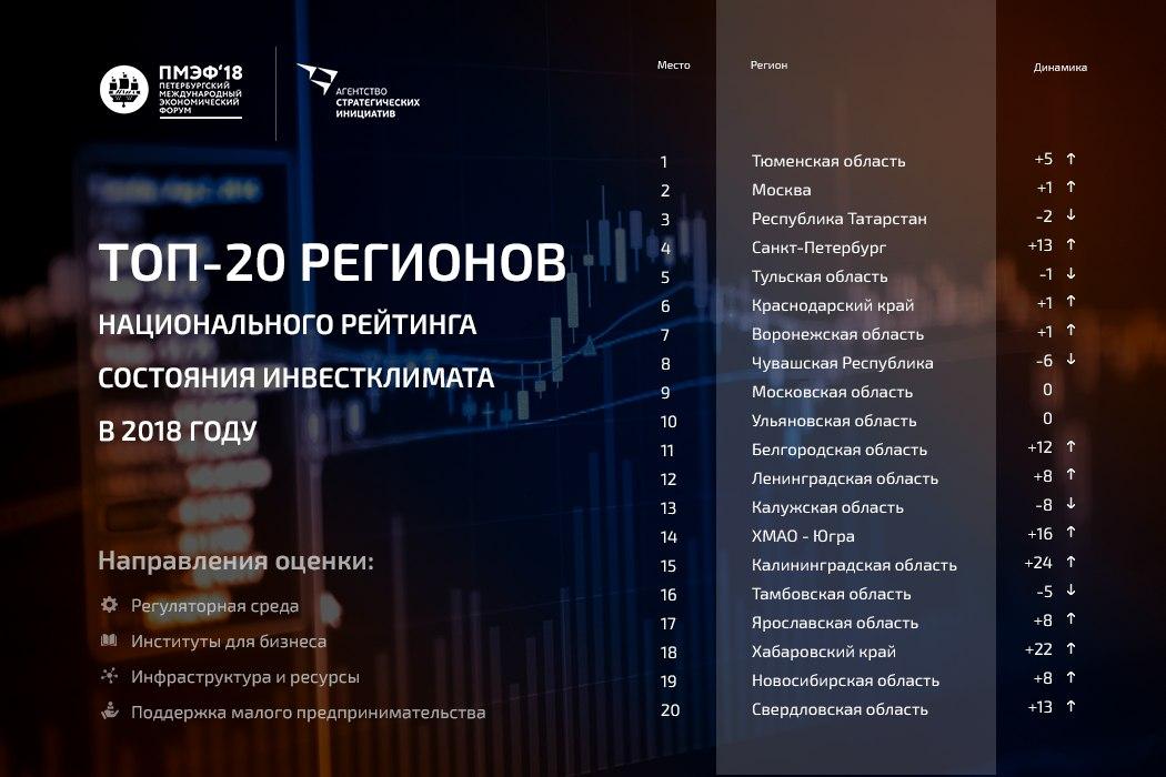 Лидеры национального рейтинга инвестиционного климата в субъектах РФ в 2018 году