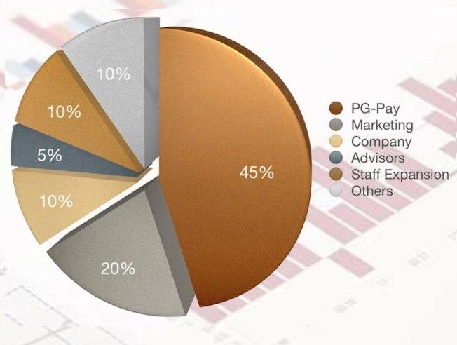 PureGold ICO - обзор проекта | Токены подкрепленные золотом