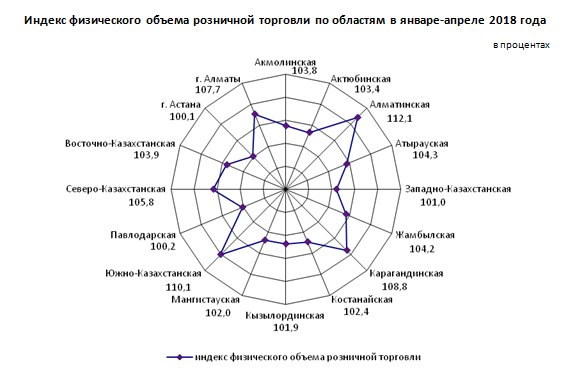 Источник: Комитет по статистике МНЭ РК