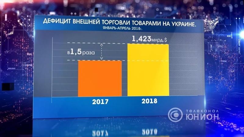 Дефицит внешней торговли товарами на Украине вырос в полтора раза. 16.06.2018, Панорама