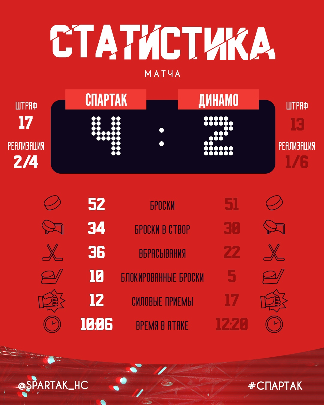 Статистика матча «Спартак» - «Динамо» (4:2)