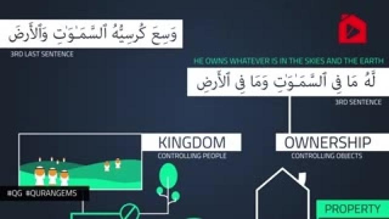 Аятуль Курси структура