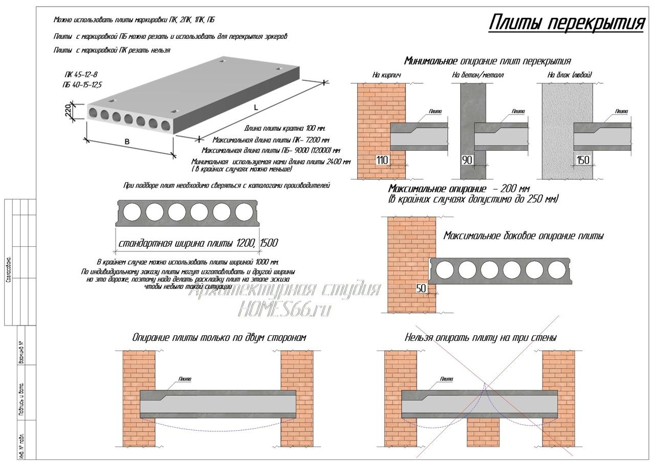 Инструкция по раскладке плит перекрытия