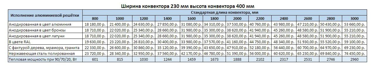 Прайс Varmann Ntherm MAXI ширина 230 мм, высота 400 мм