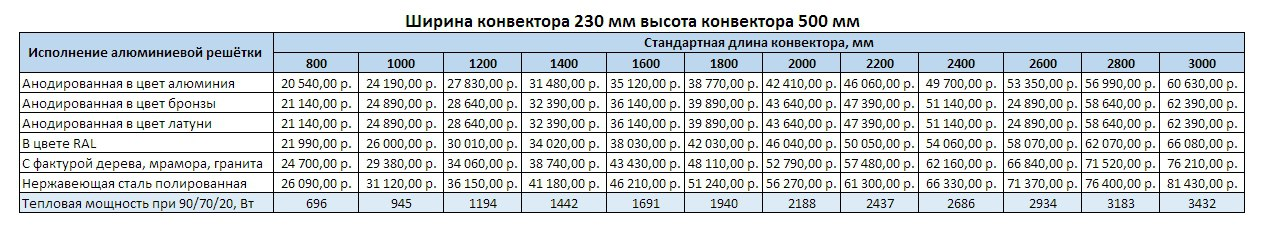 Прайс Varmann Ntherm MAXI ширина 230 мм, высота 500 мм