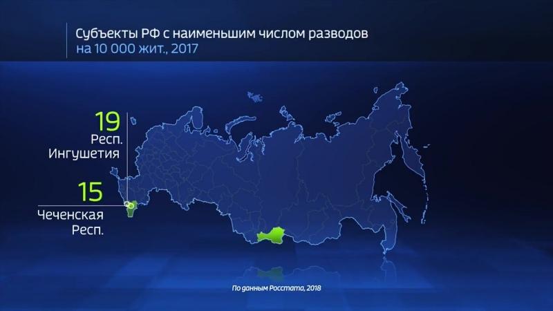 Россия 24 - Россия в цифрах. Где чаще вступают в брак? - Россия 24