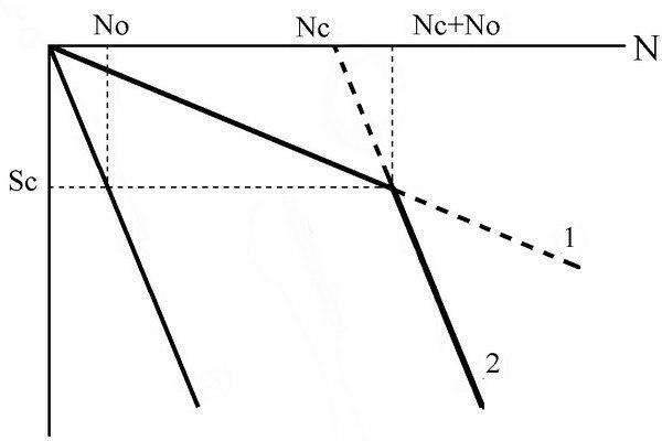 Расчёт свайного фундамента с ростверком: алгоритм и наглядный пример