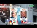 ВВП опередил Трамп в рейтинге симпатий в ходе международного опроса У Яблочника по моему мозги вскипели от недоумения