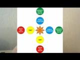 Как изменить мир - Беседа 2 с Валентиной Когут