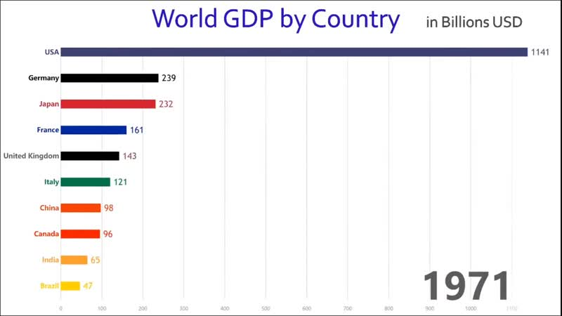 The Major World Economies Over Time