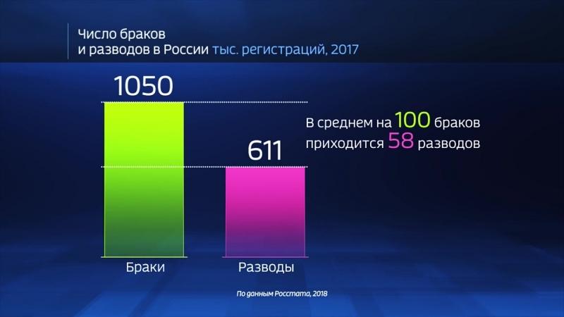 Россия в цифрах. Где чаще вступают в брак?