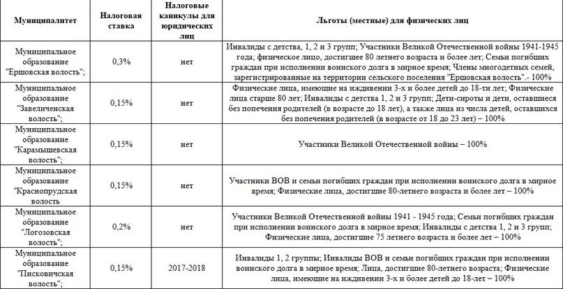 Транспортный налог ставки в пскове транспортный налог в краснодарском крае на 2015 год ставки