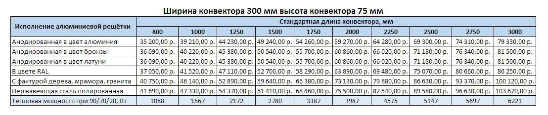 Прайс Varmann Qtherm ширина 300 мм, высота 75 мм